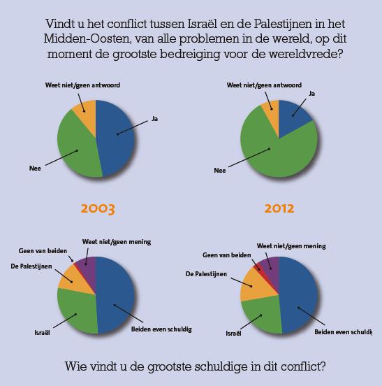 Israël doet er niet toe